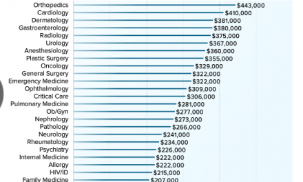 How much money do physicians make?