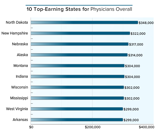 top-earning-states