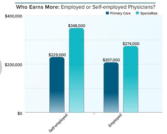 employedself-who-earns-more