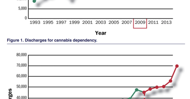 Cannabinoid Hyperemesis Syndrome Diagnoses More Common