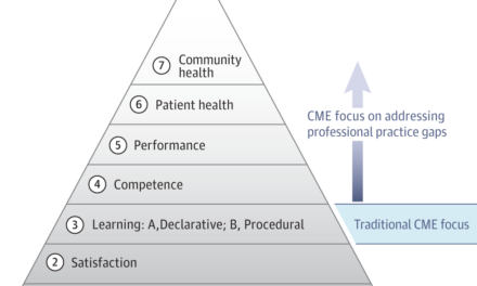 The CME Pyramid in JAMA
