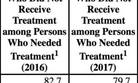 SAMHSA's 2017 Report: More Treatment Needed