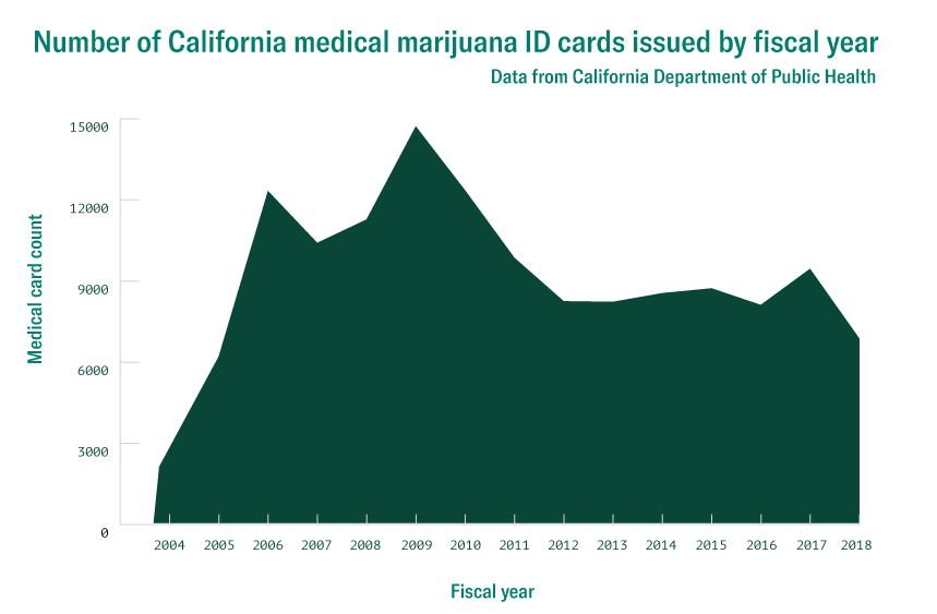 California's MMJ card program withers